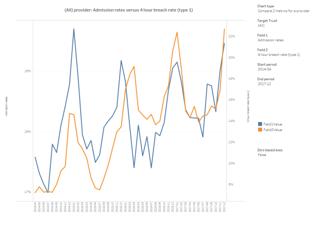 A&E admission rate v breach rate